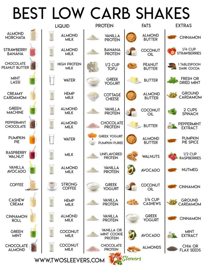 Keto Diet Plan: Best Low Carb Protein Shakes | With easy-to-read chart! #diabetesdiet