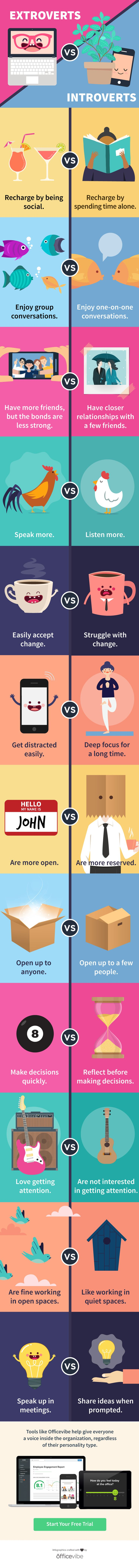 The Key Differences Between Introverts And Extroverts
