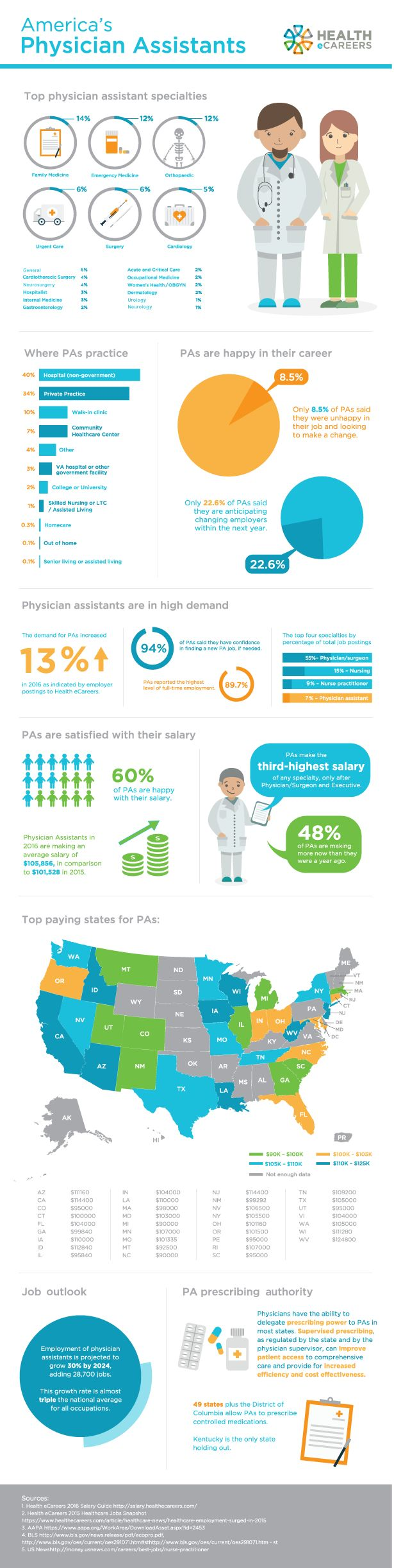 America's Physician Assistants | Health eCareers