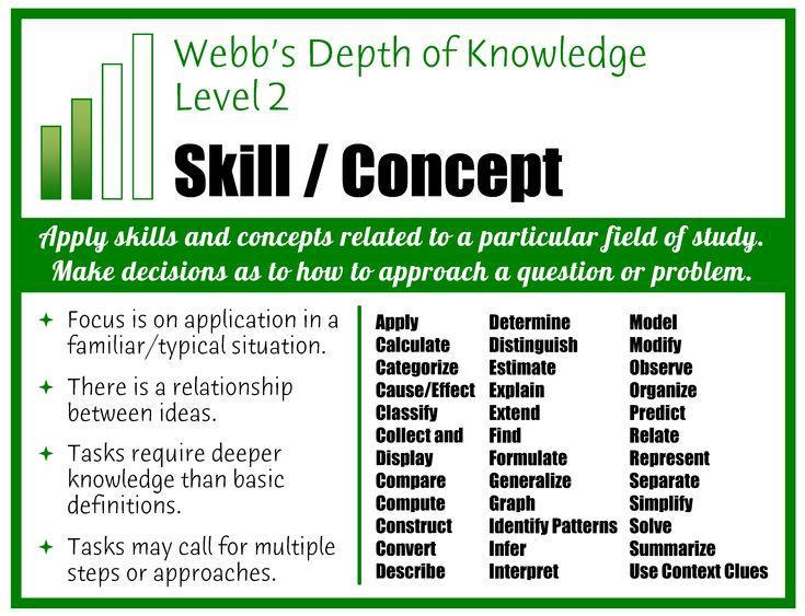 Webb's Depth of Knowledge Posters   Robert Kaplinsky - Glenrock Consulting