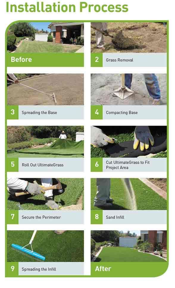 Artificial Grass Installation Process | EasyTurf
