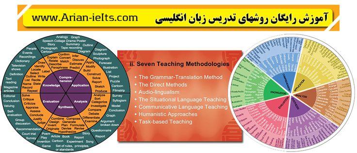 خانه آیلتس تهران   دکتر آرین کریمی   تدریس خصوصی آیلتس   - آموزش رایگان لغات و گرامر زبان انگلیسی