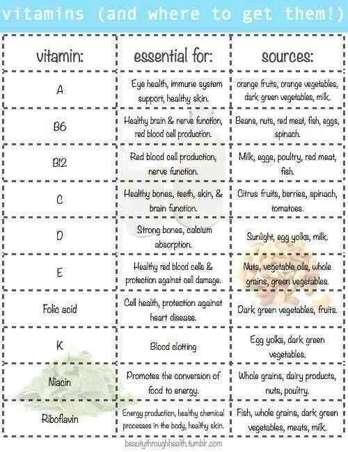 1000+ images about Education on Pinterest | Vitamins, Worksheets ...