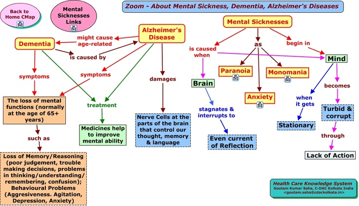 Well, that is the information about dementia vs Alzheimer. Hopefully, it would help you to distinguish these two diseases.
