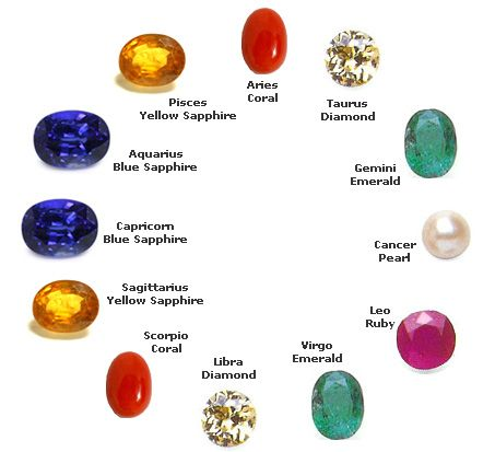 12 best birth stone chart images on pinterest for Crystals and zodiac signs