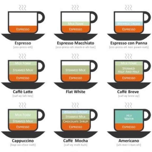 Si comme moi, vous appeliez tous ces cafés ness-ness, café crème ou café au lait, bah sachez qu'il y quelques différences !