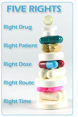 Five rights of Medication Administration