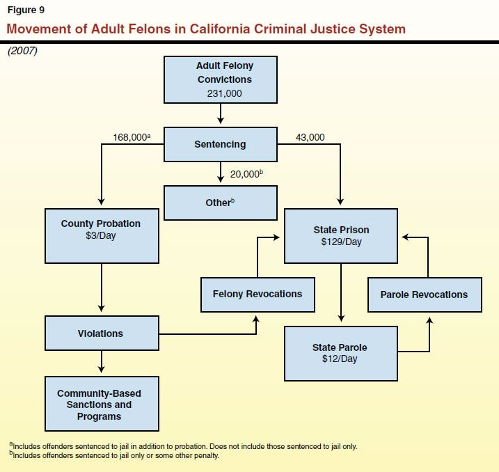 the state of the juvenile justice system in the usa Efforts are underway in at least 18 of the state's 75 counties to improve probation and the overall juvenile justice system.