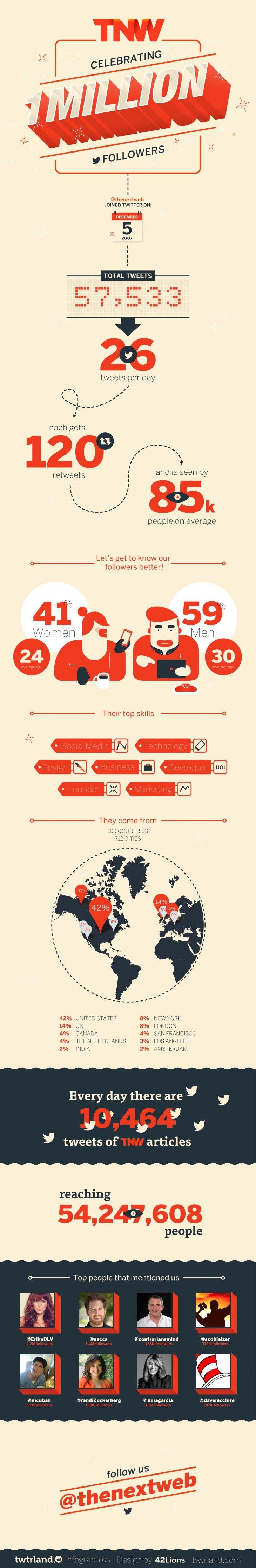 the next web infographics