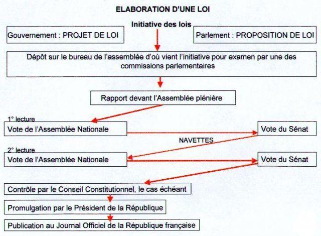 Epingle Sur Perso Separation De Pouvoir Dissertation Droit Constitutionnel