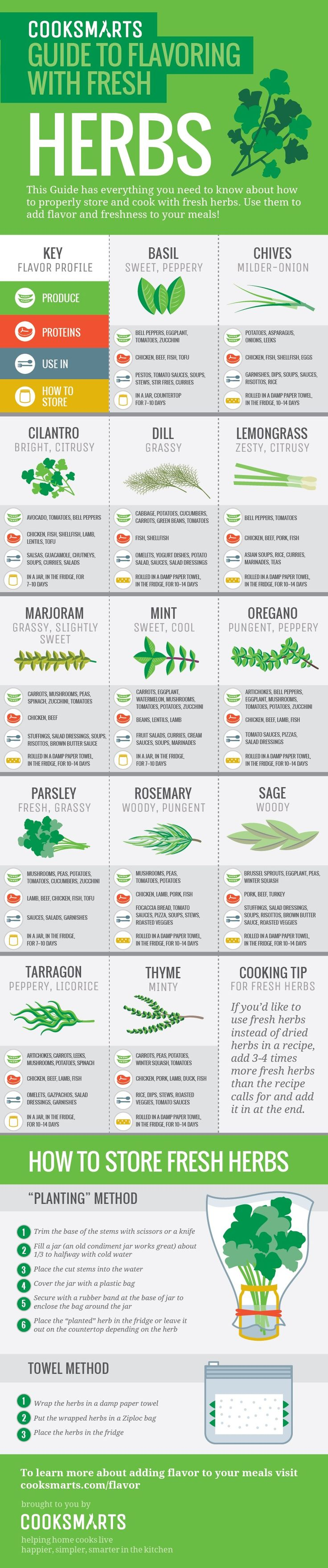 Infographic: Guide To Cooking And Flavoring With Fresh Herbs - DesignTAXI.com