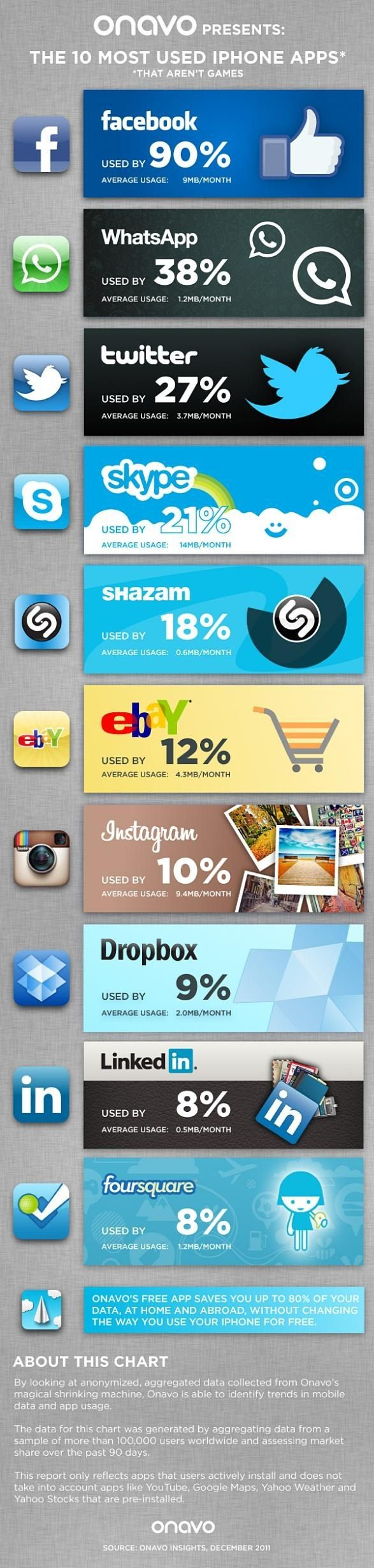 Onavo Presented the graphical stats of 2011 top 10 used iPhone apps and data usage. Of course this stats also shows Facebook is the top most app which was used and 3 top app is ...
