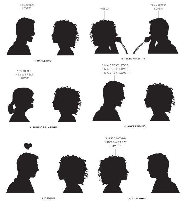 Diferencias entre comunicación, mercadeo, publicidad, relaciones públicas y branding