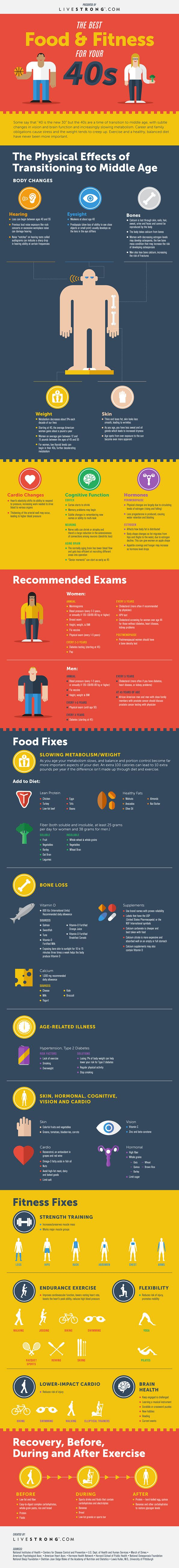 Eating and Exercise Tips for Your 40s (Infographic) | LIVESTRONG.COM