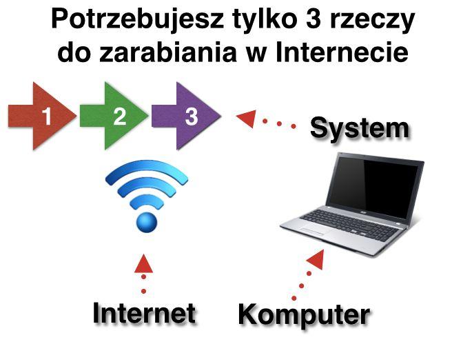 Facebook Ninja - TopNetWork - Pomysł Na Dochodowy Biznes w Domu