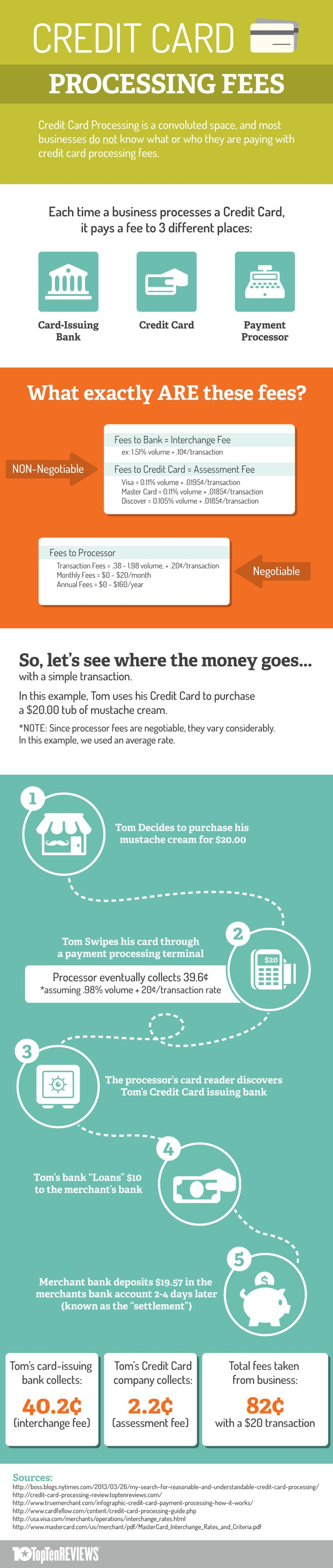 45 best credit card processing images on pinterest credit cards credit card processing fees infographic reheart Images