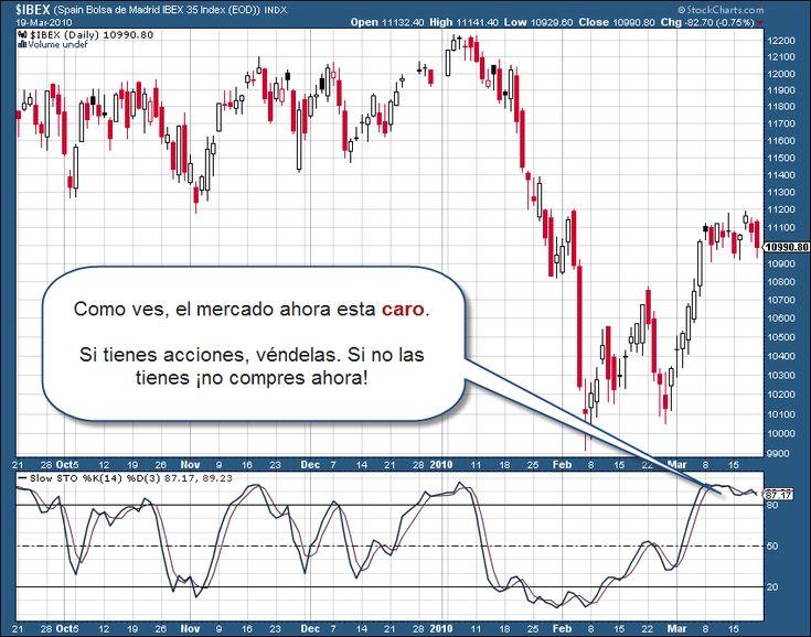 Sencilla explicación para descubrir el mejor momento para comprar acciones en el mercado español