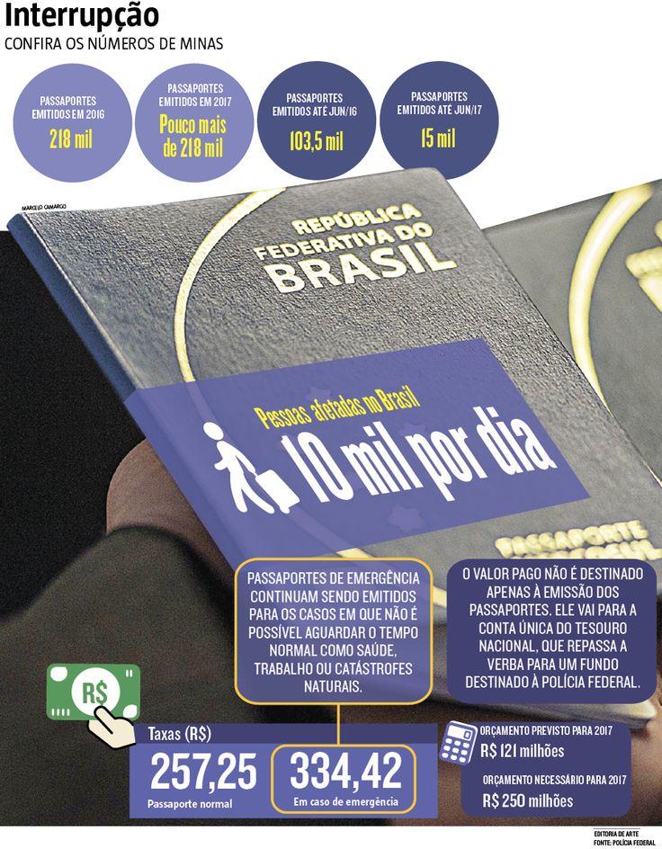 O cabo de guerra entre a PF e o governo do presidente Michel Temer, que culminou na suspensão por tempo indeterminado da emissão de passaportes no país, afeta 10 mil brasileiros por dia (29/06/2017) #Passaporte #Suspensão #Emissão #Prejuízo #Interrupção #FaltaDeRecurso #PF #PolíciaFederal #MichelTemer #Infográfico #Infografia #HojeEmDia