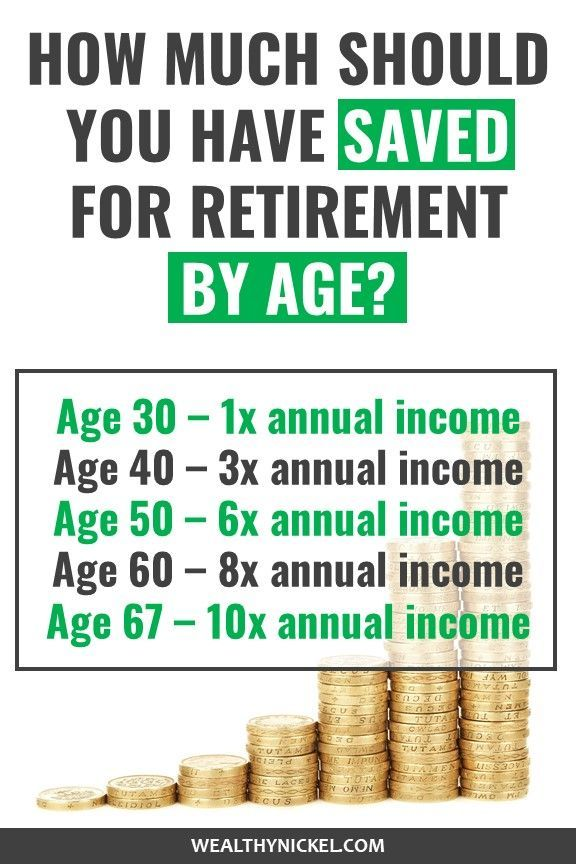 Recommended Retirement Savings by Age - Are You Saving