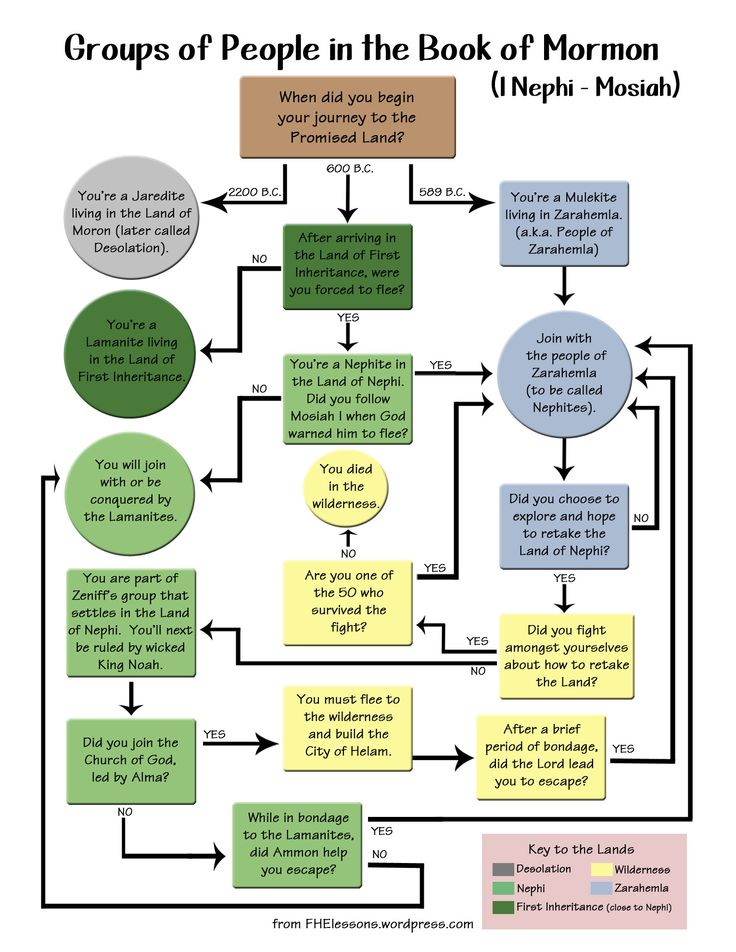 Peoples of the Book of Mormon flow chart.jpg - File Shared from Box