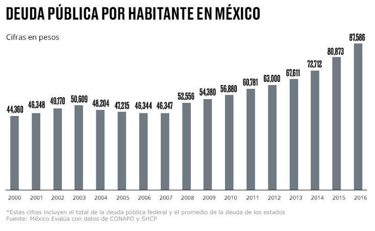 Siempre se ha dicho que los mexicanos tenemos muy mala memoria y que pronto olvidamos todo el mal que nos hicieron nuestros gobiernos para darles de nuevo el voto a los mismos en las próximas elecciones. Y aunque pareciera paradójico o absurdo, lamentablemente es algo que sucede cada tres años.    Después de más de 70 años gobernando como partido único a nuestro país, por fin, en el año 2000 ganó un partido diferente al PRI en las elecciones presidenciales de México. Parecía que por fin el…
