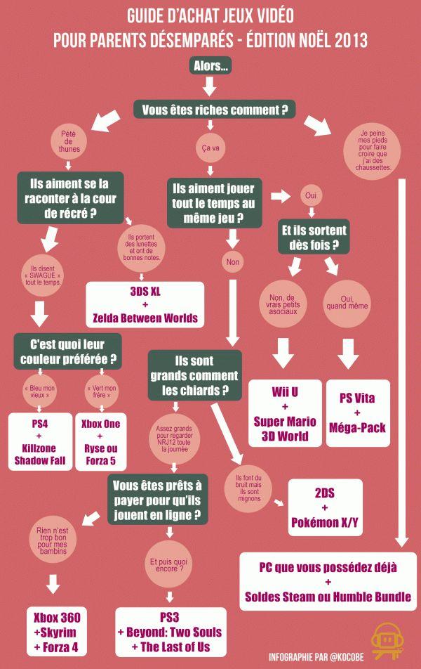 [Noël 2013] Guide d'achat jeux vidéo pour parents désemparés #kocobe