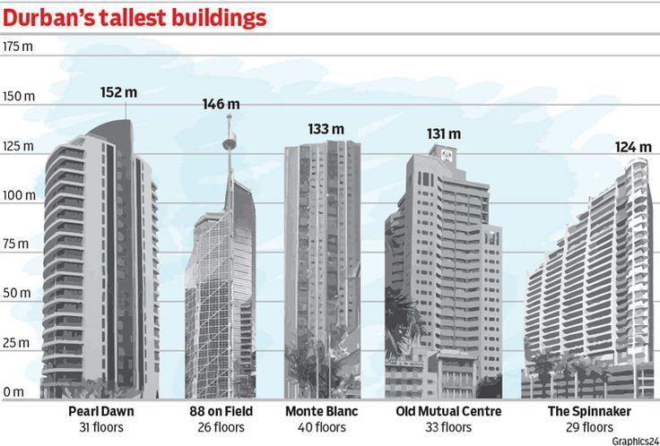 durban-tallest-buildings-copy