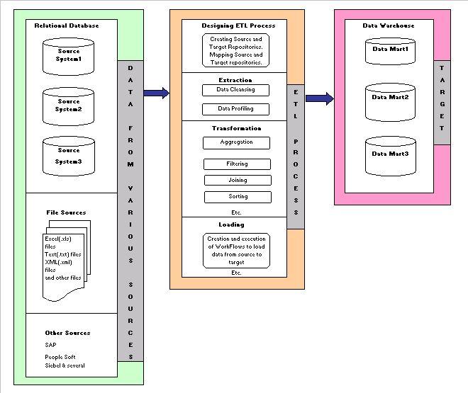 Data Warehouse Etl Developer Resume: Best 25+ Process Flow Diagram Ideas On Pinterest