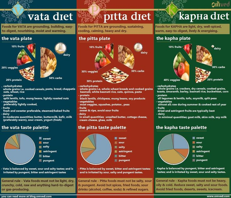 Ayurveda Dosha Diet - Food is one of the most important aspects of living. We plan our day around it (or at least we should) and know that good nutrition is vital for good health. An Ayurvedic diet is personalised and wholesome. Once you have identified your Dosha (VATA, PITTA, KAPHA) and understood about it, its time to follow the correct balancing dosha diet. Here are basic food guidelines for your dosha(s) including carbohydrate/protein/fruit/vegetable division and the six tastes.