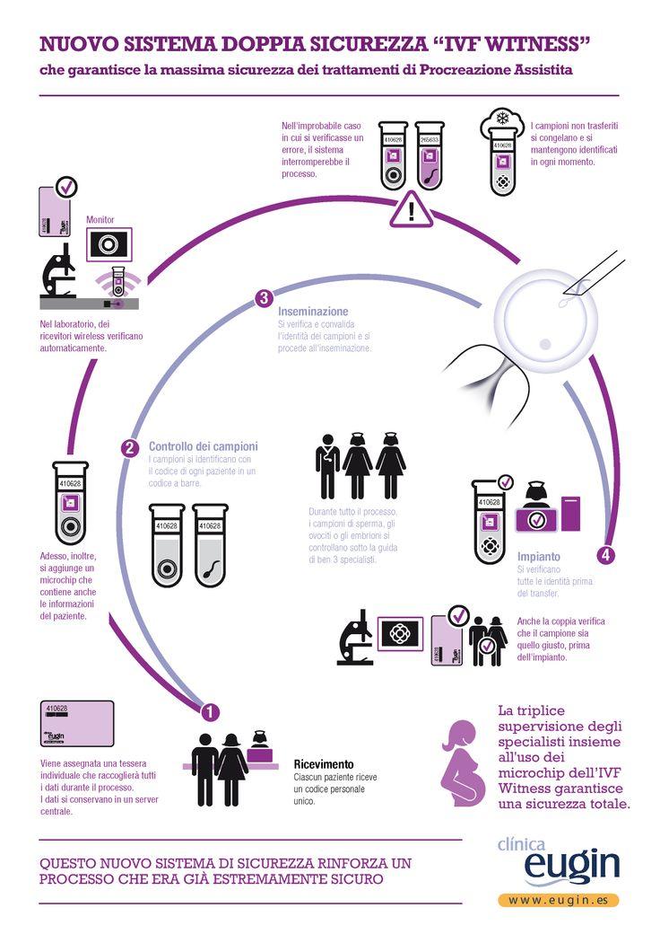 La Clinica Eugin è uno dei pochi centri europei che si avvale del sofisticato sistema di sicurezza IVF Witness che elimina qualsiasi rischio di confusione nell'identificazione di ovuli, spermatozoi ed embrioni.