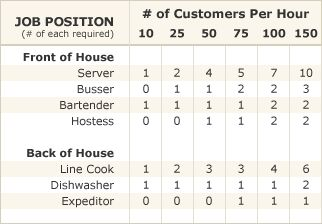 How to Determine What Staff You Need - Use a Sales and Guest Projection Chart