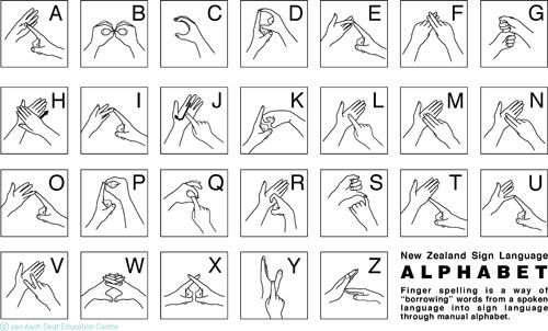 New Zealand Sign Language (NZSL) alphabet