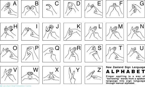 New Zealand Sign Language (NZSL) alphabet
