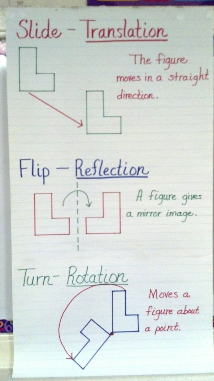 Transformations Chart for my classroom.