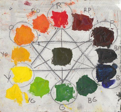 Good Explanation Of Analogous Colors With Fine Art Examples