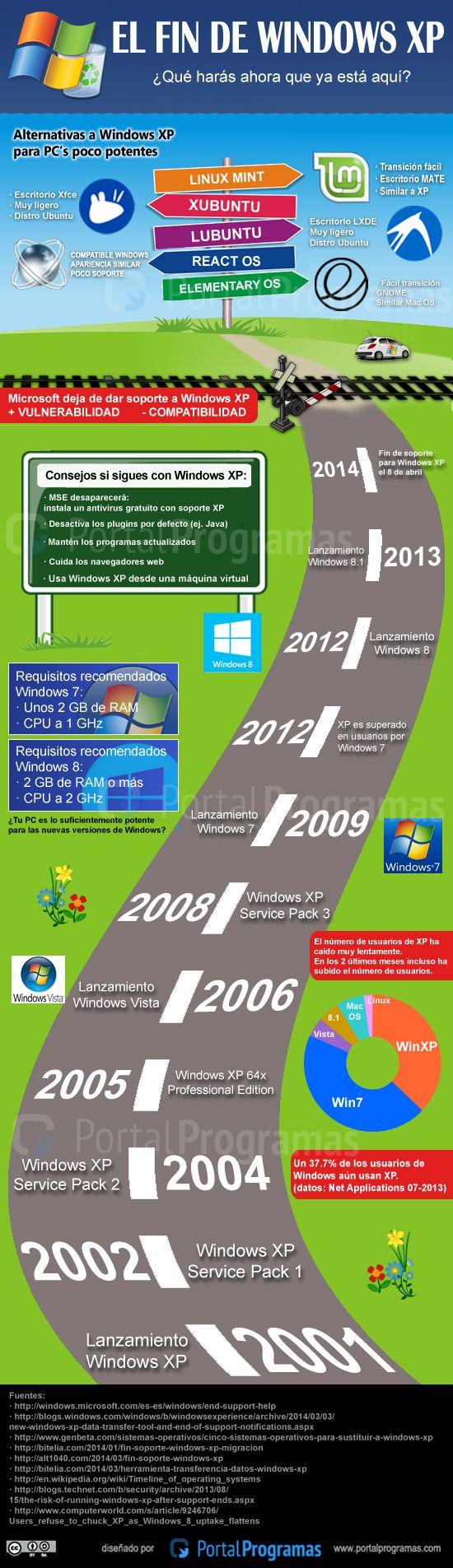 El fin de #Windows XP... ¿Que harás ahora que ya está aquí? - #Infografía http://www.portalprogramas.com/milbits/informatica/fin-windows-xp-infografia.html