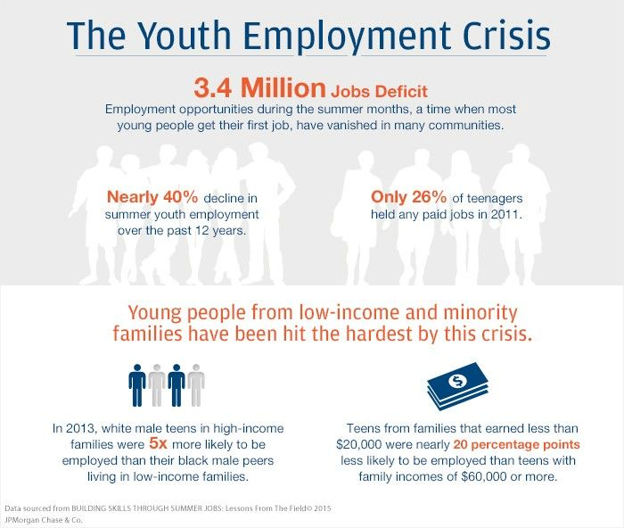 The Youth Employment Crisis. 3.4 Million Jobs Deficit Employment opportunities during the summer months, a time when most young people get their first job, have vanished in many communities. Nearly 40% decline in summer youth employment over the past 12 years. Only 26% of teenagers held any paid jobs in 2011 and 2012. Young people from low-income and minority families have been hit the hardest by this crisis. In 2013, white male teens in high-income families were 5x more likely to be…