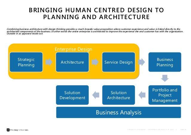 Best Enterprise Architecture Images On   Enterprise