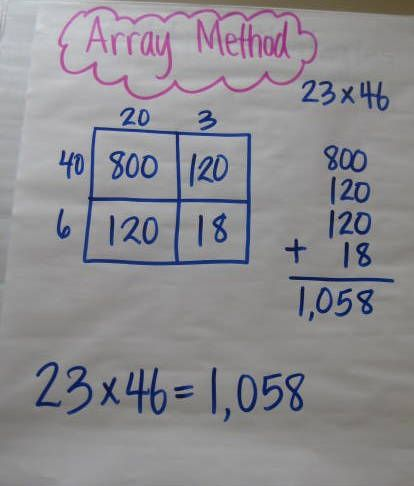 Array Method of multiplying a two digit number by a two digit number….very clear!