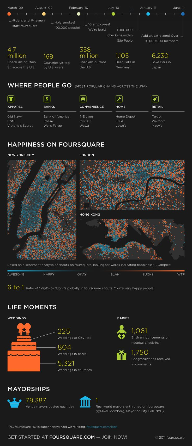 Infographics: Foursquare, where people go, happiness