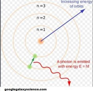 Bohr Atomic Theory: To overcome the limitations of Rutherford Model, Niels Bohr proposed a new model of an atom.The explanation of this theory called as Bohr Atomic Theory.He had a great contribution towards the understanding concept of atomic structure.It was on the basis of Planck's Quantum Theory.