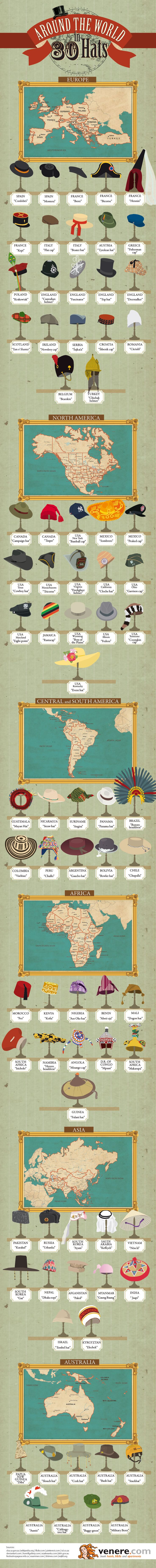 Around the World in 80 Hats (Note: The Panama Hat, by the way, comes from Ecuador, not Panama. Any other boo-boos? #infografía