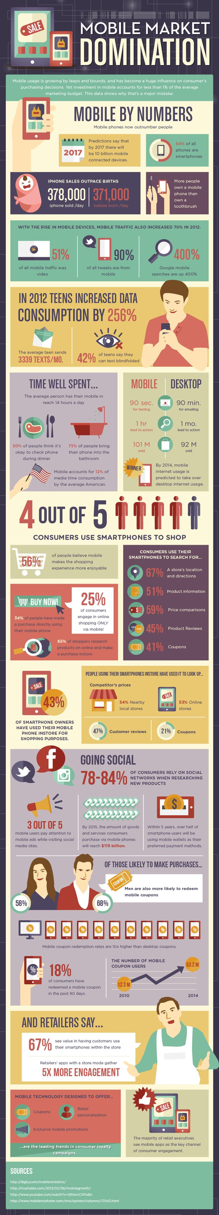 Mobile Marketing and Statistics
