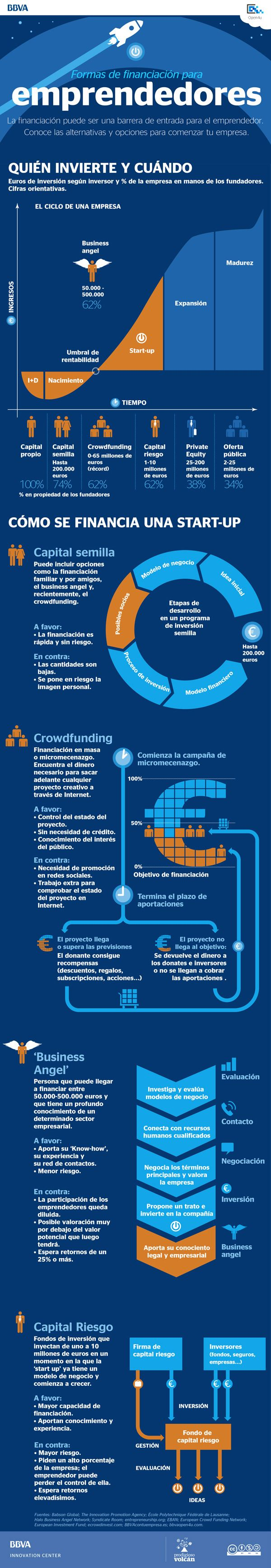 Fuentes de Financiación para Iniciar tu Startup o emprendimeinto