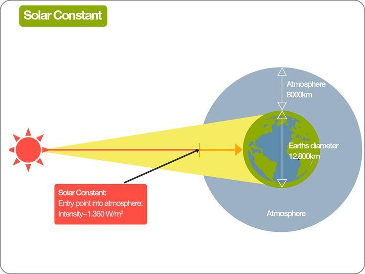 SOLAR CONSTANT ILLUSTRATION