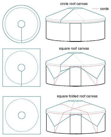 Yurt Materials Calculator