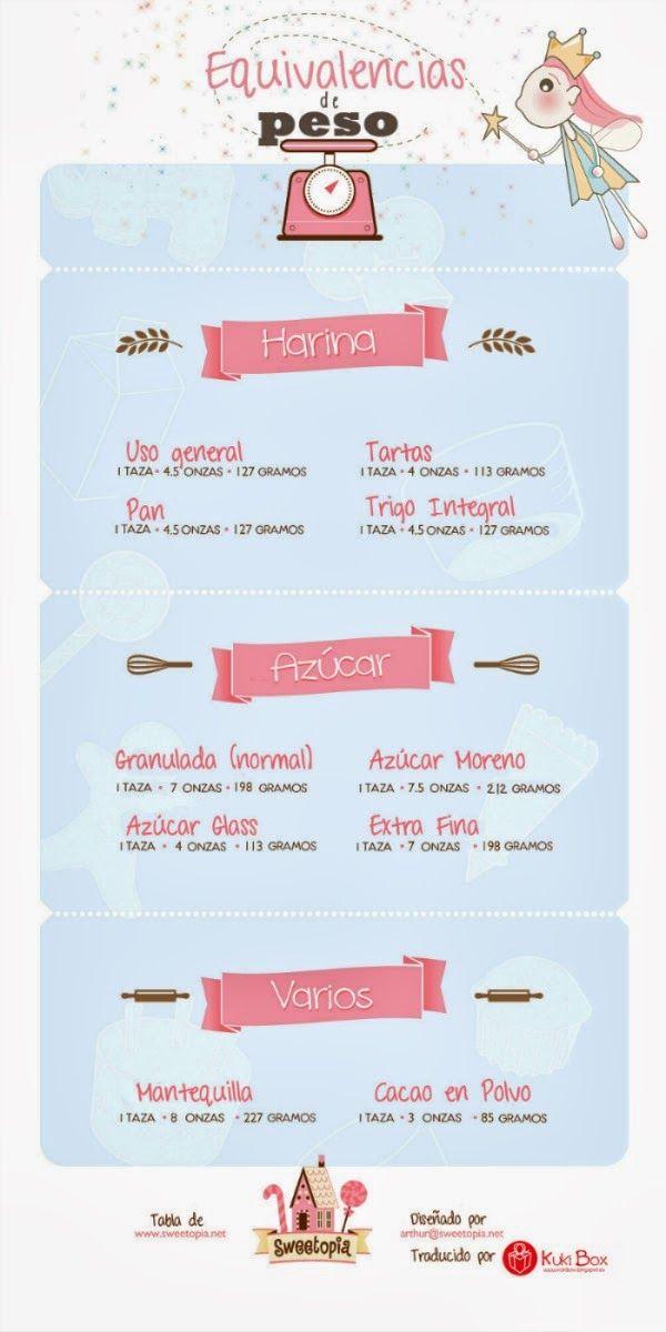Infografia Kuki Box: Tabla de equivalencias de pesos en reposteria. Traducción de original de Sweetopia