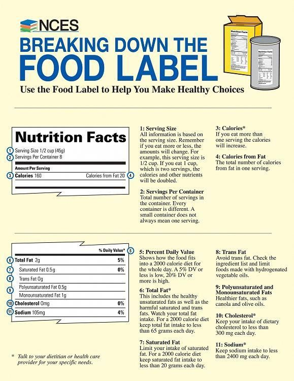 Breaking Down The Food Label In 2020 Nutrition Tips Nutrition