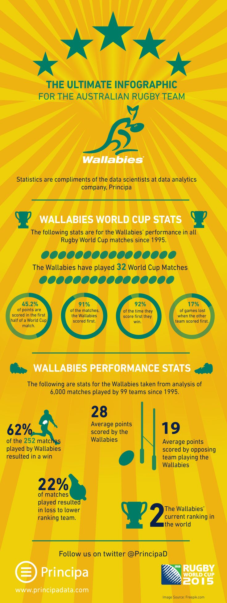 Ultimate Wallabies Infographic -  Australian Rugby Team stats for the 2015 World Cup- bet you didn't know some of these
