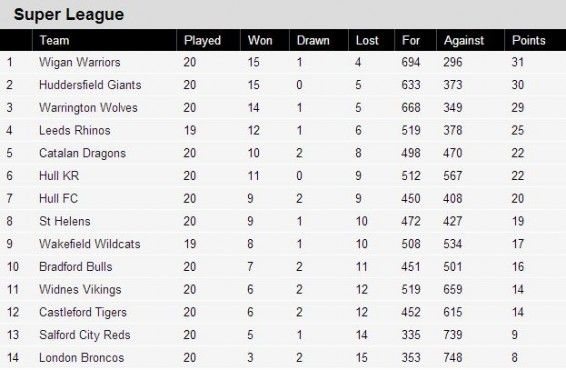Rugby League Table (matrix + verbbal/numerical